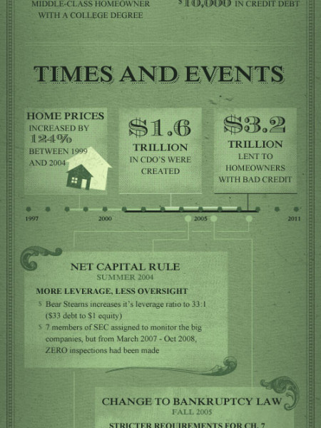 Bankruptcy Facts Infographic