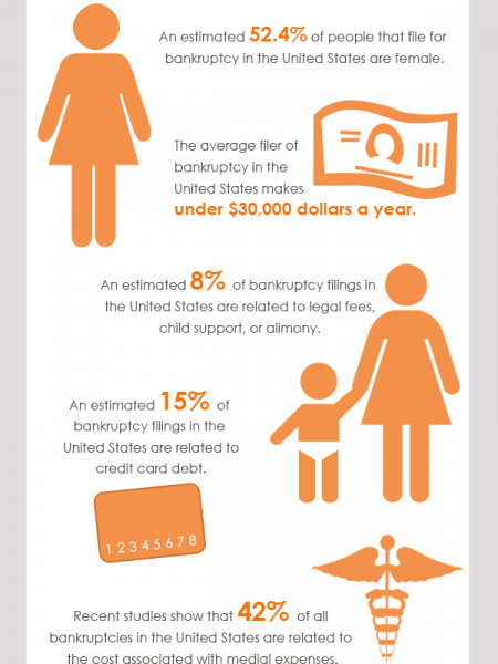 Facts About Bankruptcy Infographic