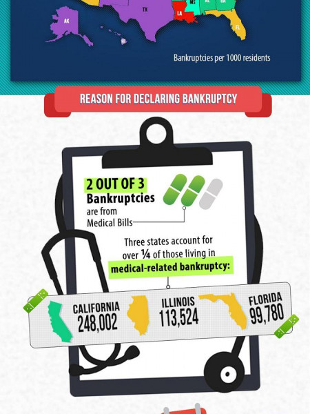 Bankruptcy in America Infographic