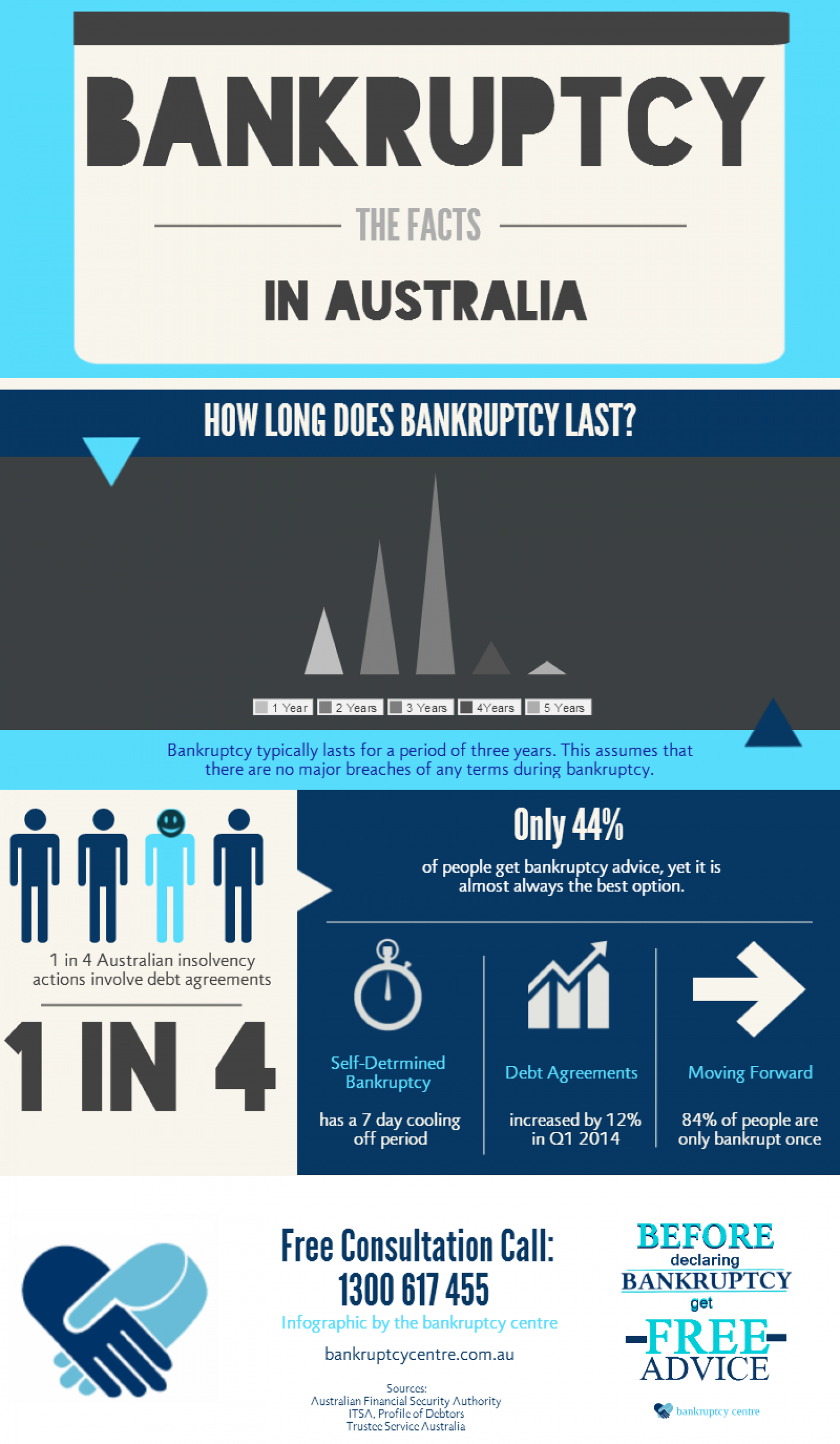 Bankruptcy in Australia Infographic