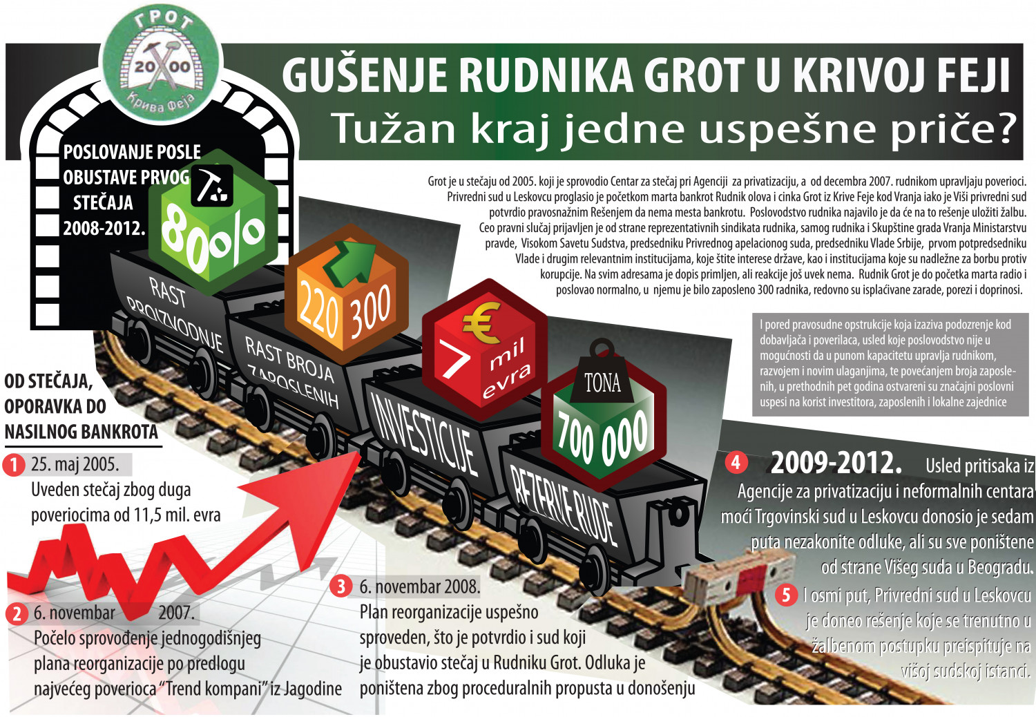 "Bankruptcy of Lead and Zinc Mine ""GROT"", Vranje, Serbia Infographic"