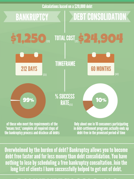 Bankruptcy vs. Debt Consolidation Infographic