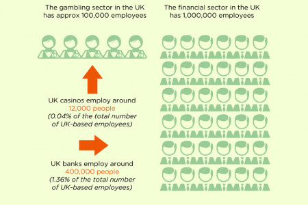 Banks Vs. Casino  Infographic