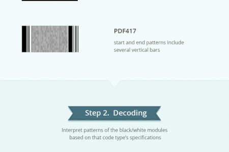 Barcode Recognition 101: How to Decode QR Code, DataMatrix and PDF417? Infographic