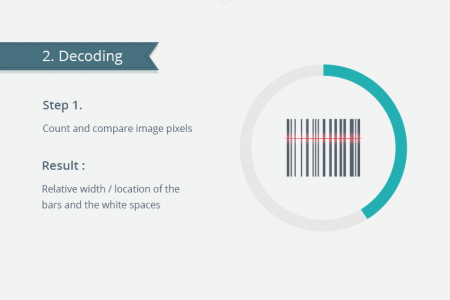 Barcode Scanning 101: How to Decode Code39 and Code128? Infographic