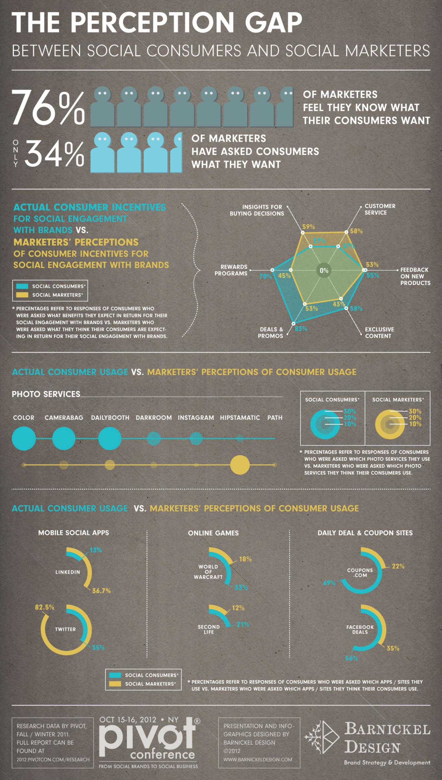 Barnickel Design   Pivot Conference Infographic