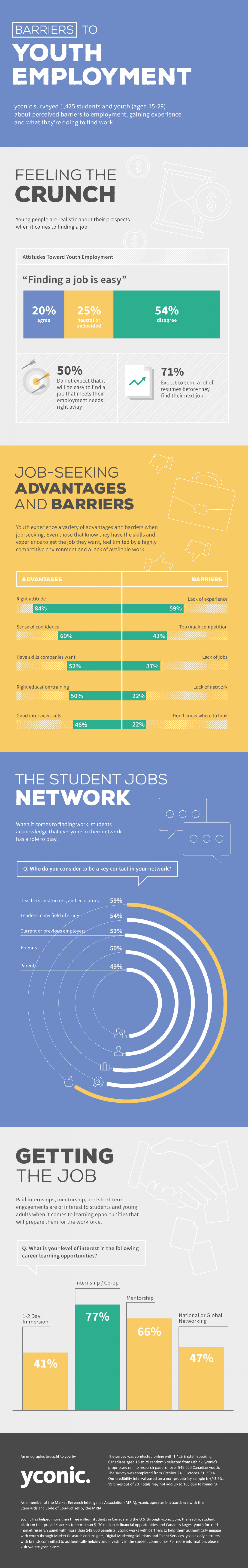 Barriers to youth employment visual ly