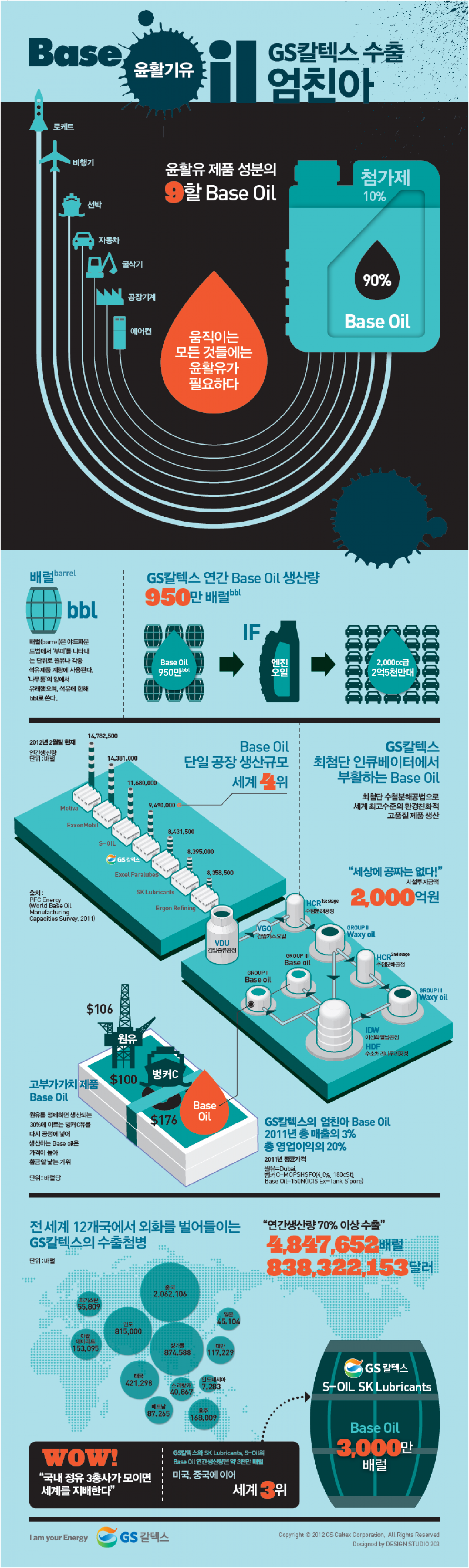 Base Oil Business of GS Caltex Infographic