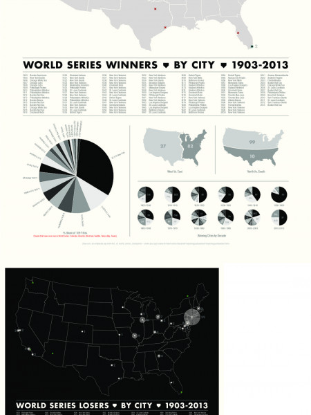 Baseball: World Series data: winners and losers • 1903-2013 Infographic