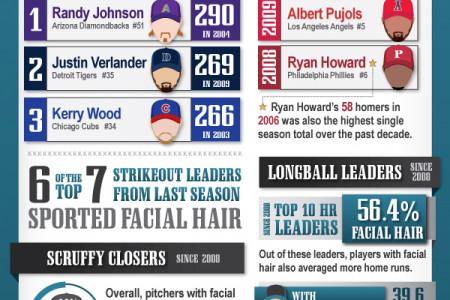 Baseball's Unshaven League Leaders Infographic