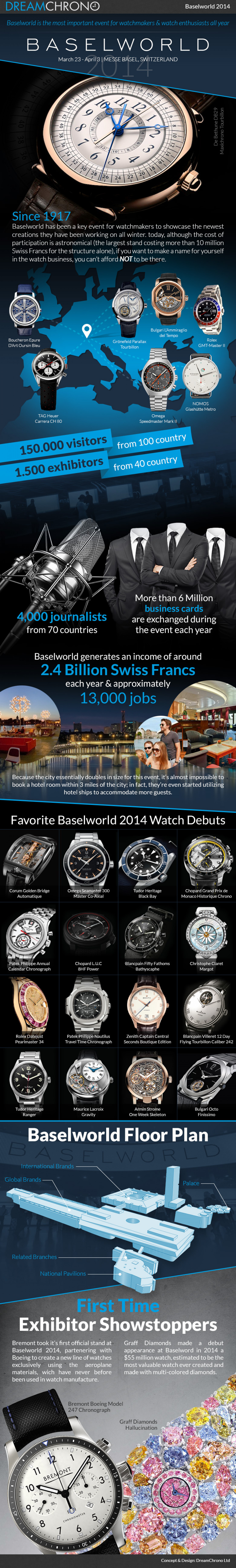 Baselworld 2014 Infographic