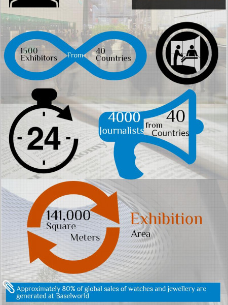 Baselworld 2014: World Watch & Jewellery Show Infographic