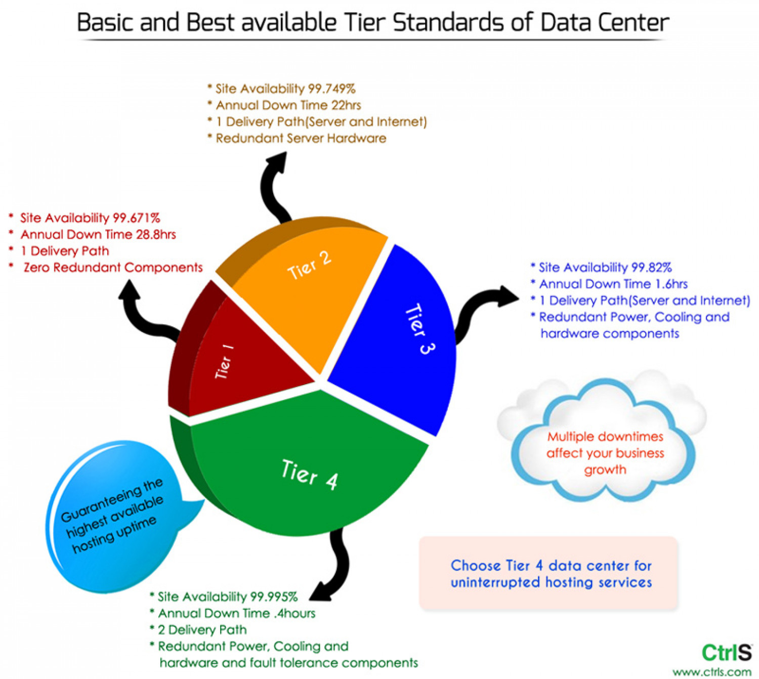 Basic and best available Tier Standards of Data Center Infographic