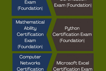 Basic Computer Skills Certification Exams | Students | Online Quiz Infographic