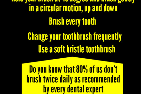 Basic dental care tips for brushing Infographic