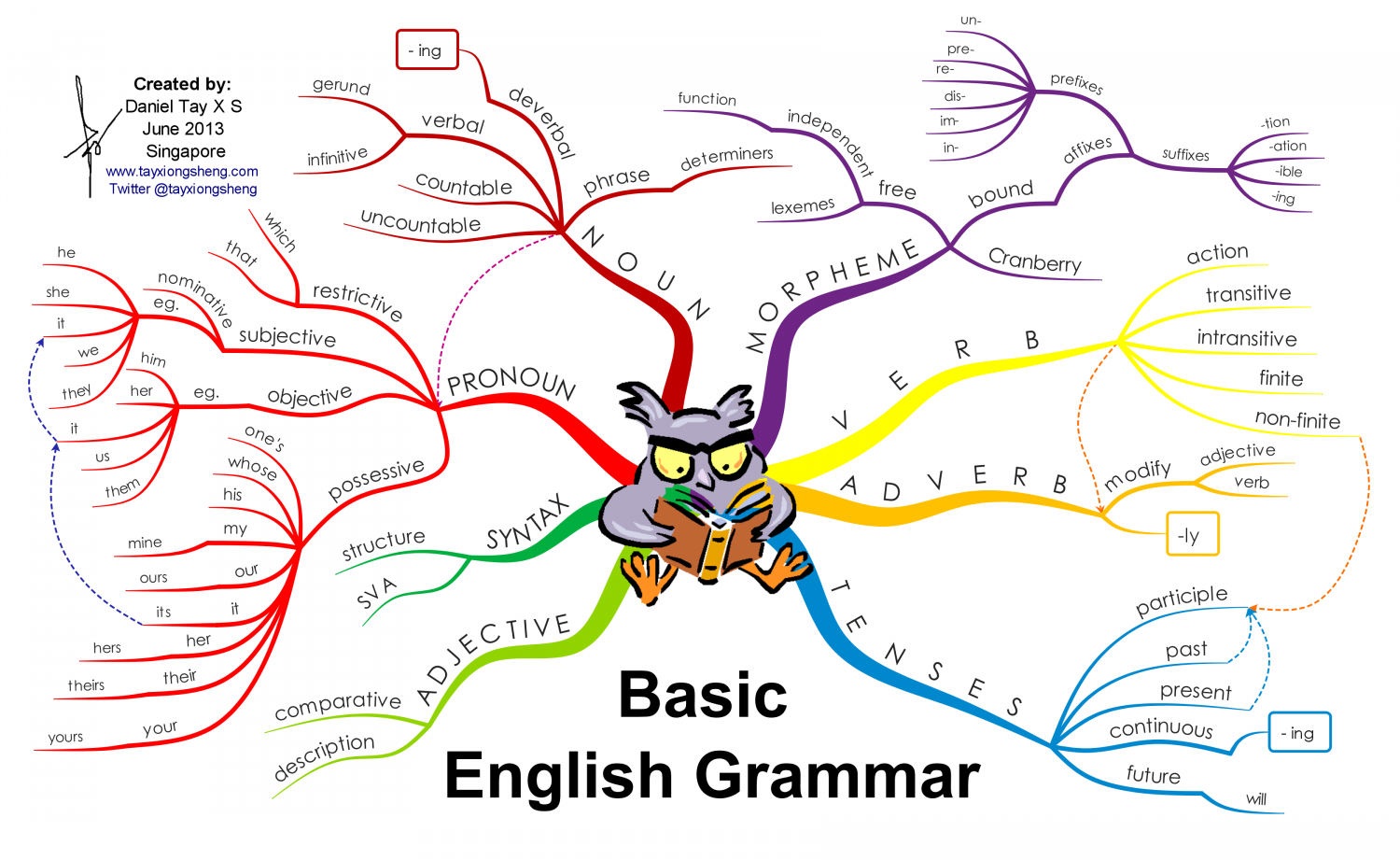 basics of english grammar Basics of english grammarpresent tense be, demonstratives, possessive adjectives, present continous, can, prepositions scribd is the world's largest social reading and publishing site search search.