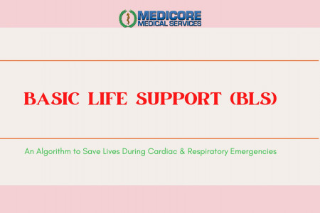 Basic Life Support (BLS): An Algorithm to Save Lives During Cardiac & Respiratory Emergencies Infographic