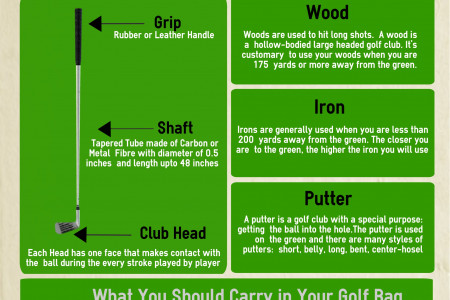 Basic of Golf Club Infographic