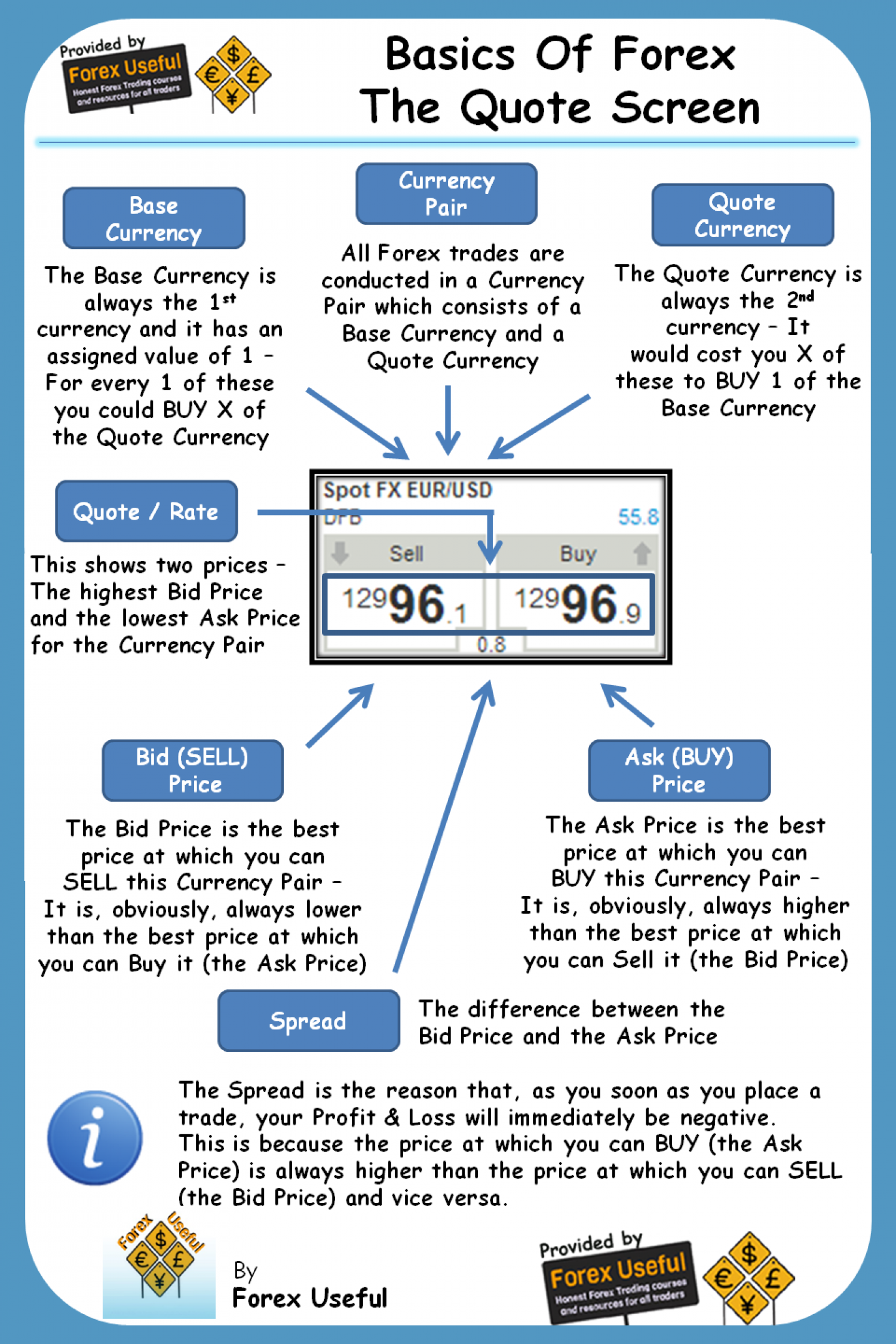 Basics Of Forex - The Quote Screen Infographic