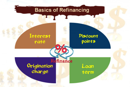 Basics of Refinancing  Infographic