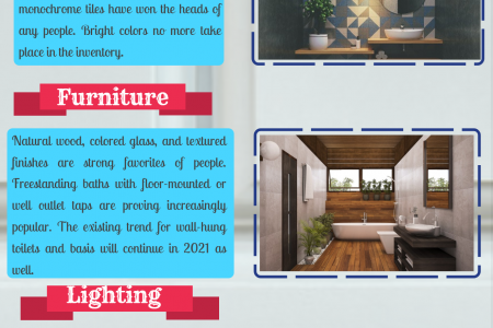 Bathroom Design Trends for 2021 Infographic