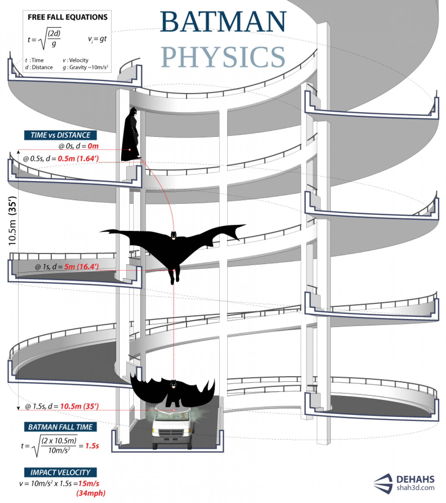 Batman Physics Infographic