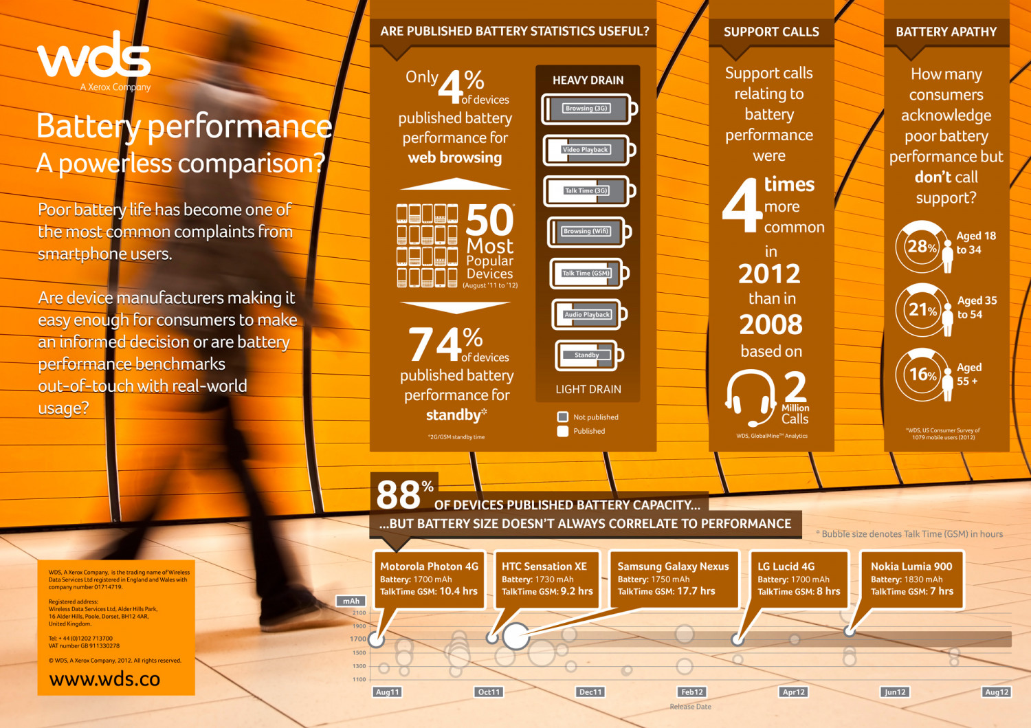 Battery performance   A powerless comparison Infographic