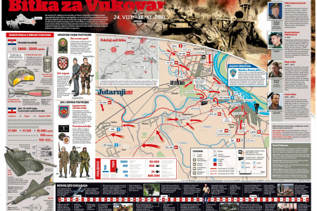 Battle for Vukovar Infographic