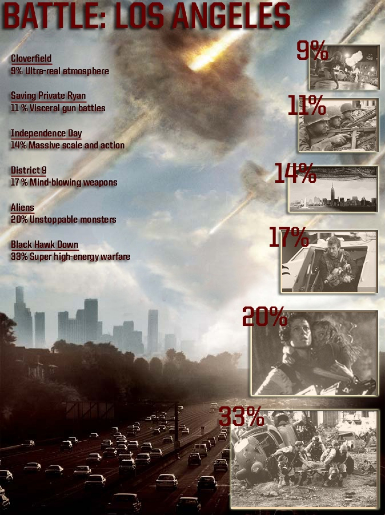 Battle: Los Angeles - Wants You To Believe It's Real, For Reals Infographic