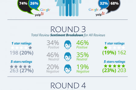 Battle of the Brands - Chili's vs. Applebee's Infographic