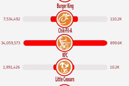 Battle of the Brands: Quick Service Restaurants Edition Infographic