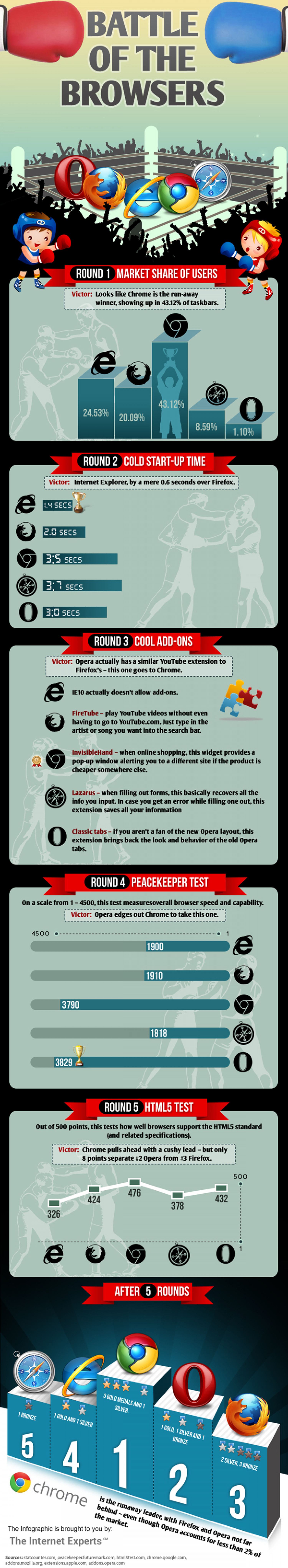 Battle of the Browsers Infographic