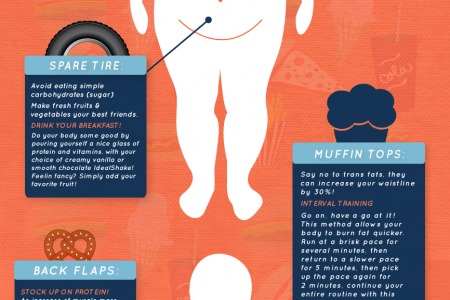 Battle of The Bulge - Your Body and How to Lose Weight Infographic