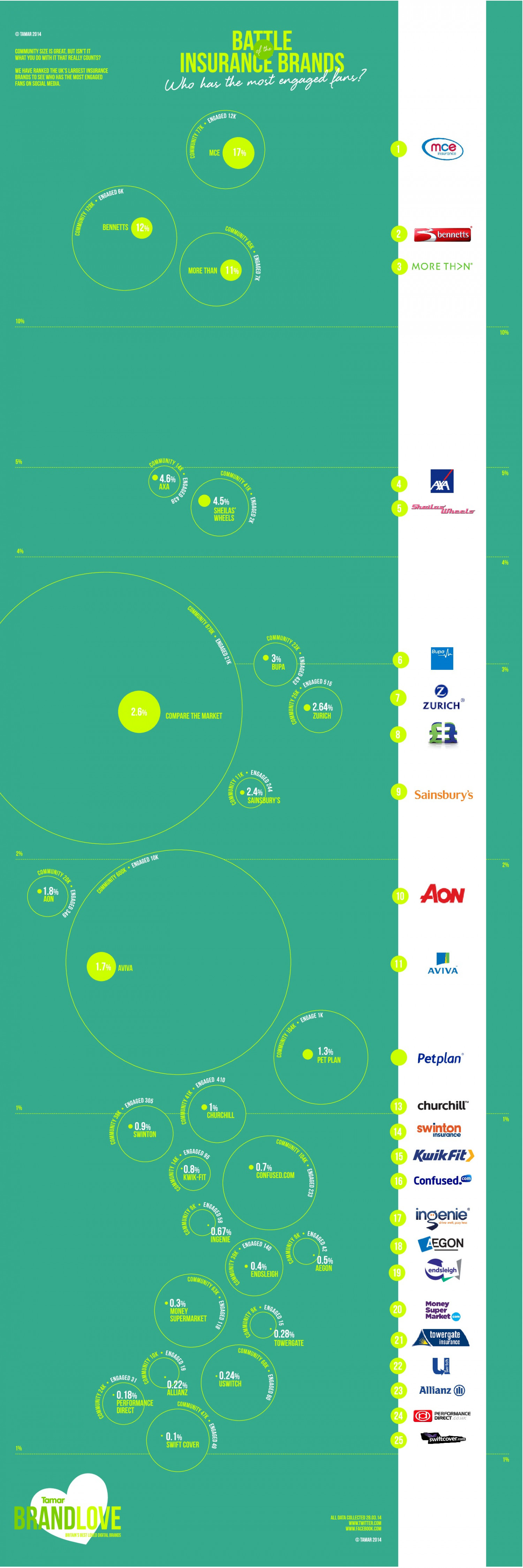 Battle of the Insurance Brands Infographic