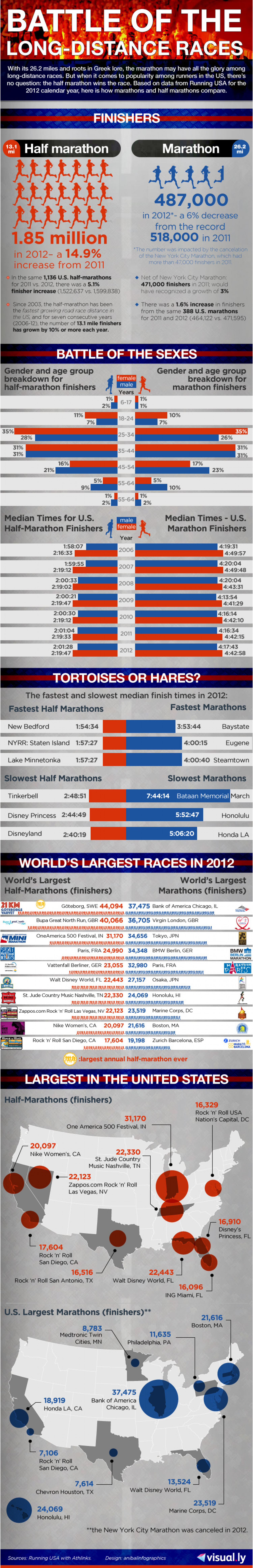 Battle of the Long Distance Races Infographic