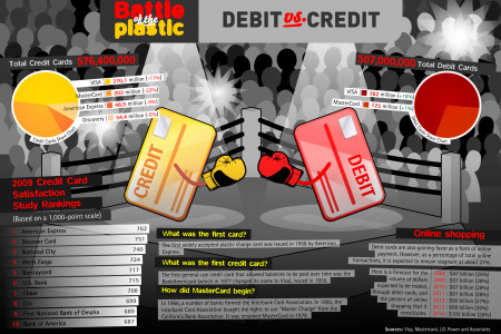 Battle of The Plastic - Debit vs Credit Infographic
