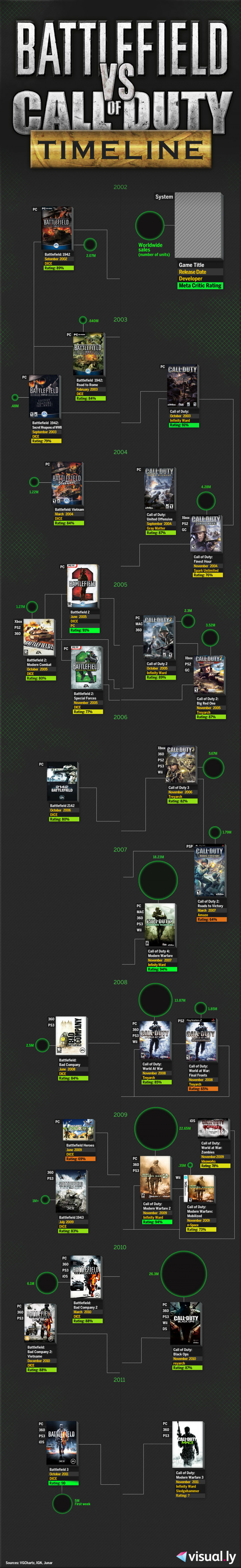 Battlefield vs Call of Duty Timeline Infographic