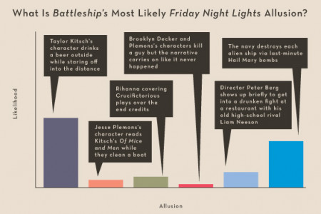 Battleship vs Friday Night Lights Infographic