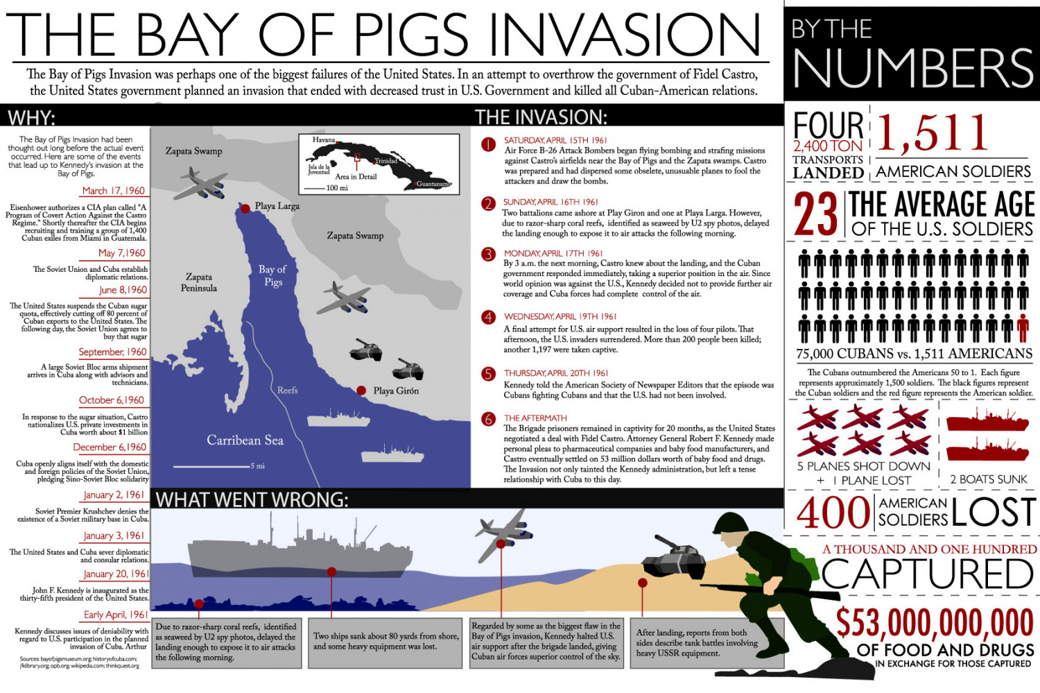 reasons of the failed invasion of cuba at the bay of pigs Planned the bay of pigs invasion which failed miserably  yes the relationship with cuba and america became tense after the bay of pigs.