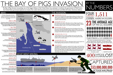 Bay of Pigs Infographic