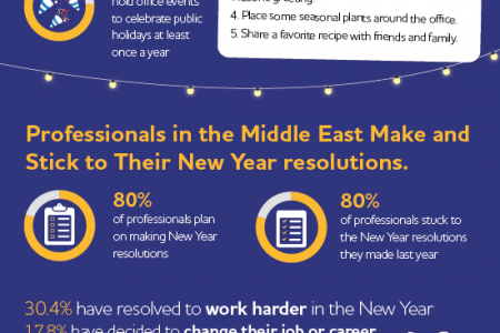 Bayt.com Infographic: The Holiday Season in the Middle East and North Africa Infographic