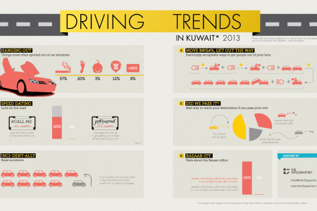 Bazaar Driving Trends  Infographic