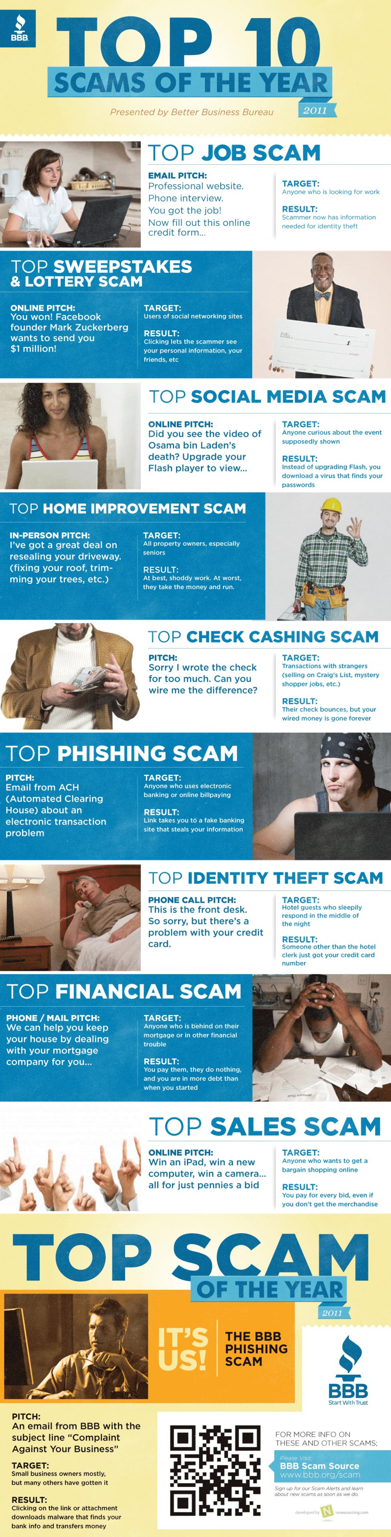 BBB Top 10 Scams of 2011 Infographic