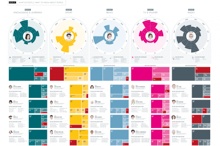 BBC - What do people want to know about people Infographic