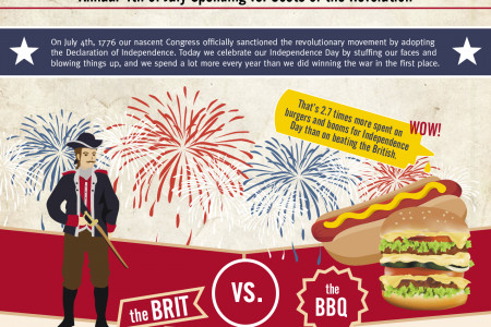 BBQs and Brits: Annual 4th of July Spending vs. Costs of the Revolution Infographic