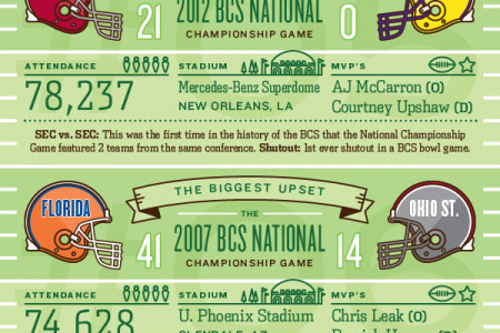 BCS National Championship Era Record Holders Infographic