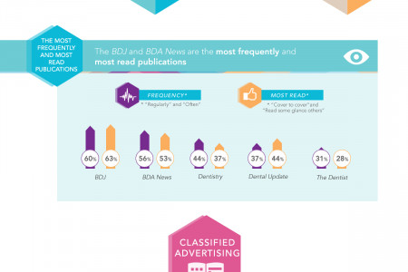 BDTA Dental Media Survey Infographic