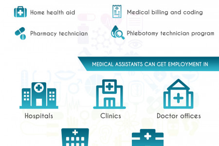 Be A Leader in the Healthcare Industry- Indulge In A Training Program Infographic
