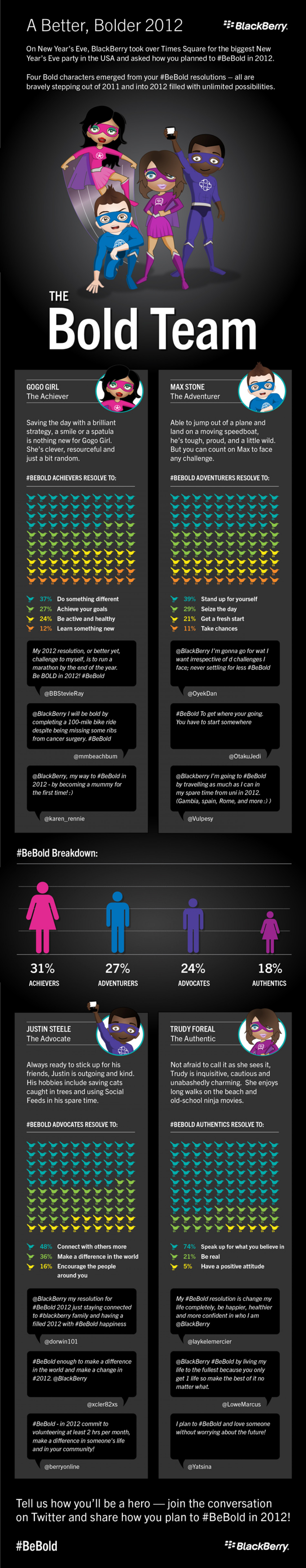 Be Bold Infographic