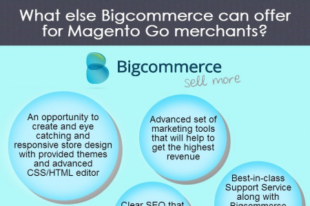 Be on Time for Magento Go to Bigcommerce Migration Infographic